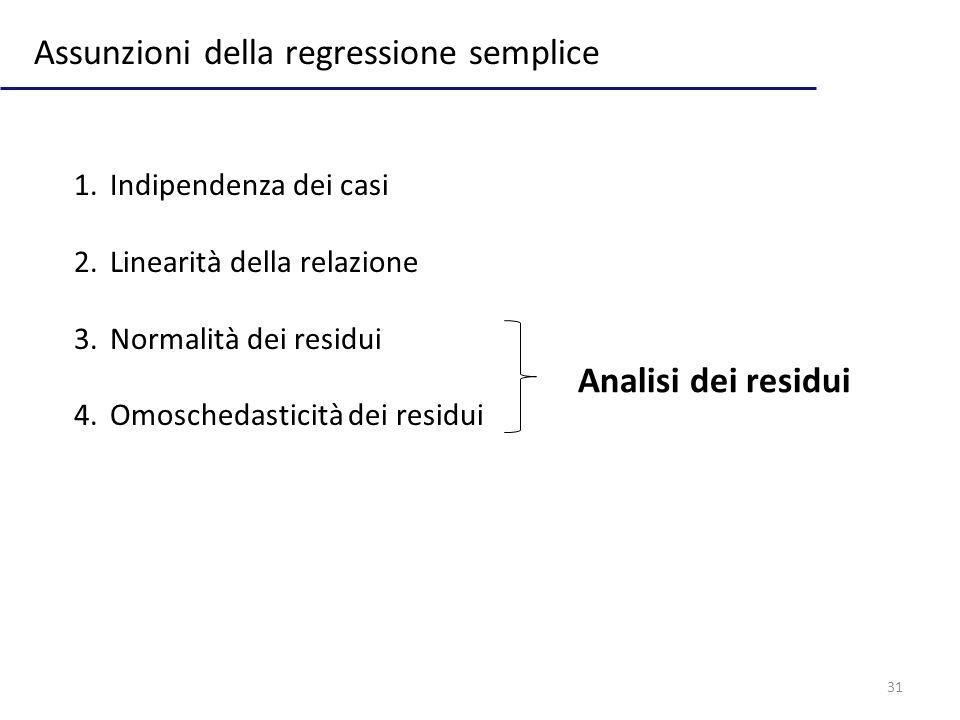 Assunzioni della regressione semplice