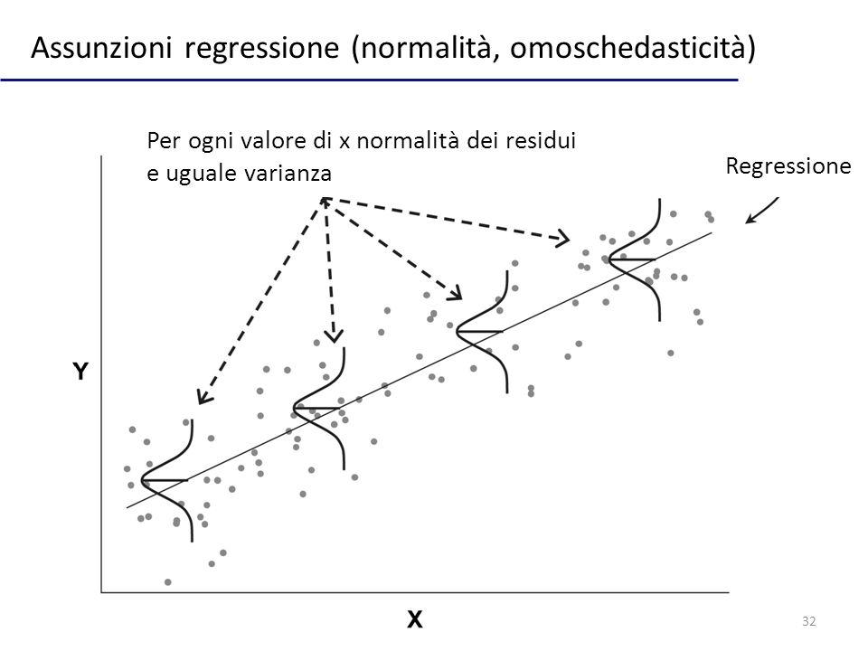 Assunzioni regressione (normalità, omoschedasticità)