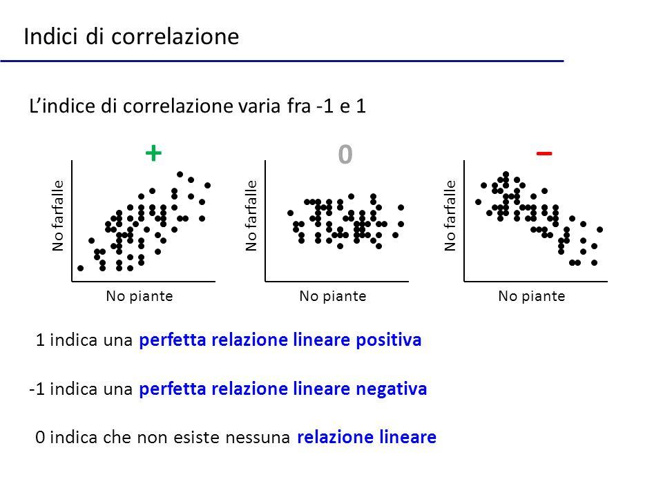 + − Indici di correlazione L'indice di correlazione varia fra -1 e 1