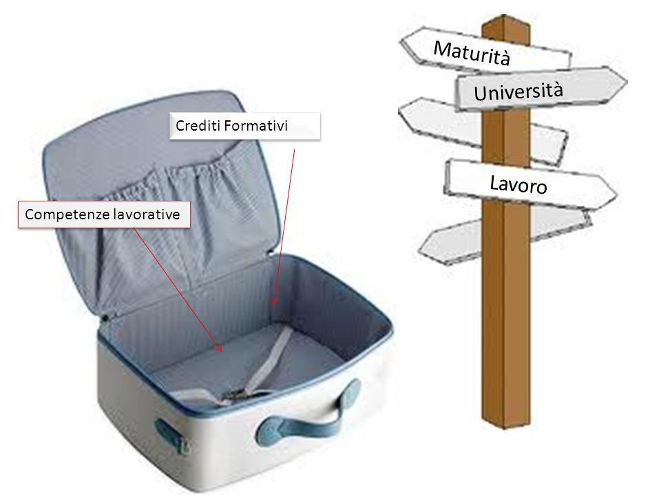 Maturità Università Crediti Formativi Lavoro Competenze lavorative