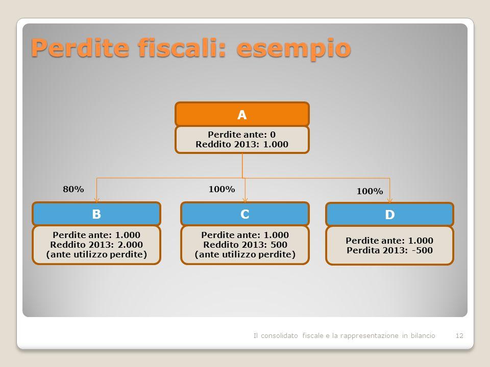 Perdite fiscali: esempio