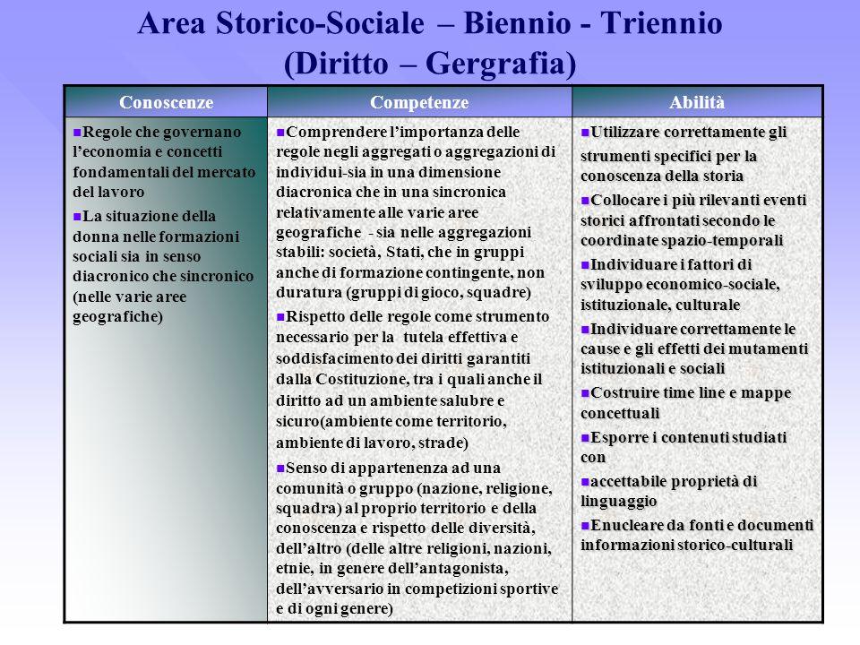 Area Storico-Sociale – Biennio - Triennio (Diritto – Gergrafia)