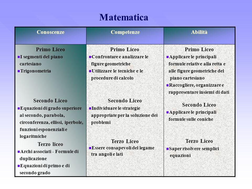 Matematica Conoscenze Competenze Abilità Primo Liceo Secondo Liceo