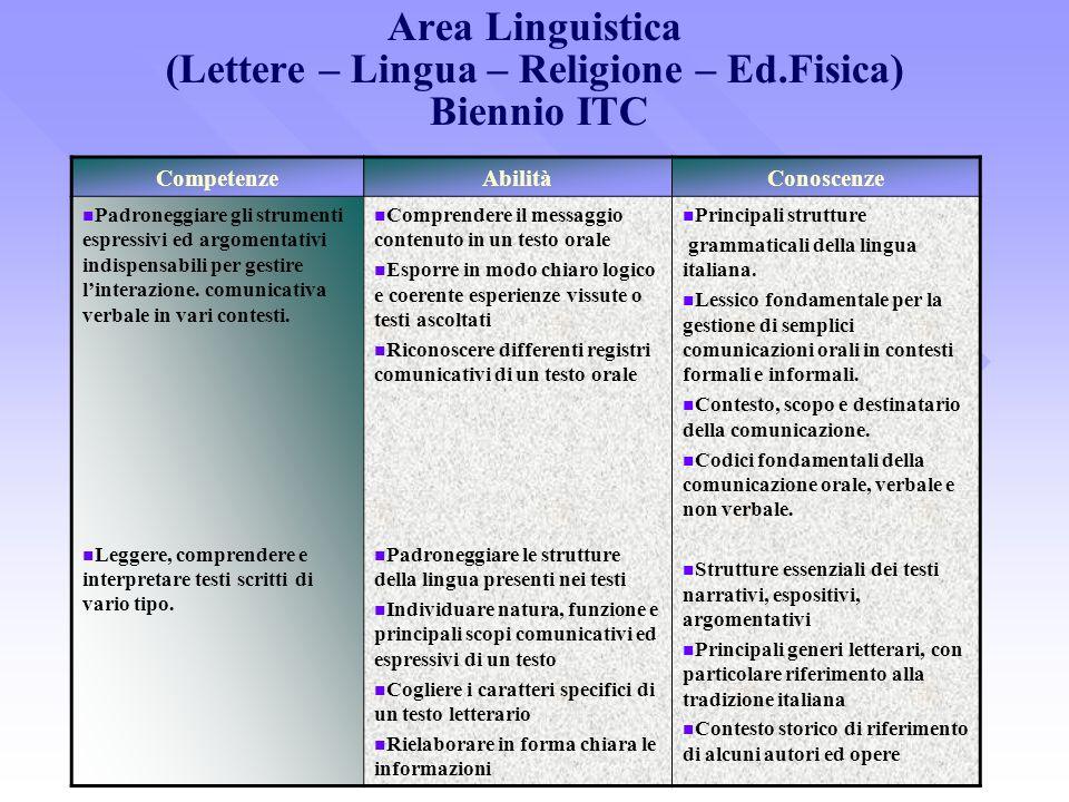 Area Linguistica (Lettere – Lingua – Religione – Ed