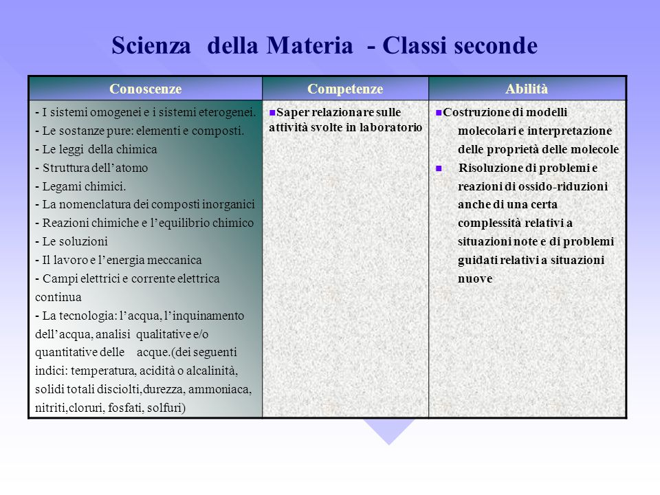 Scienza della Materia - Classi seconde