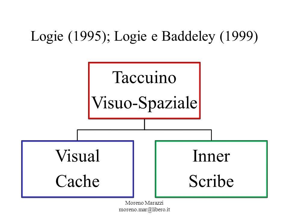 Logie (1995); Logie e Baddeley (1999)