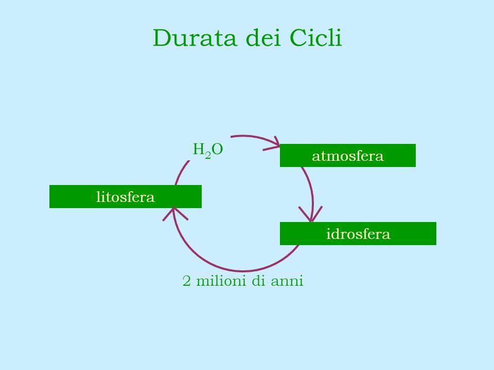 Durata dei Cicli H2O atmosfera litosfera idrosfera 2 milioni di anni