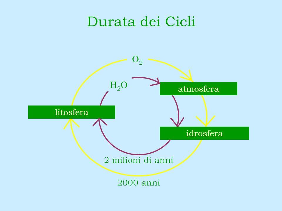 Durata dei Cicli O2 H2O atmosfera litosfera idrosfera