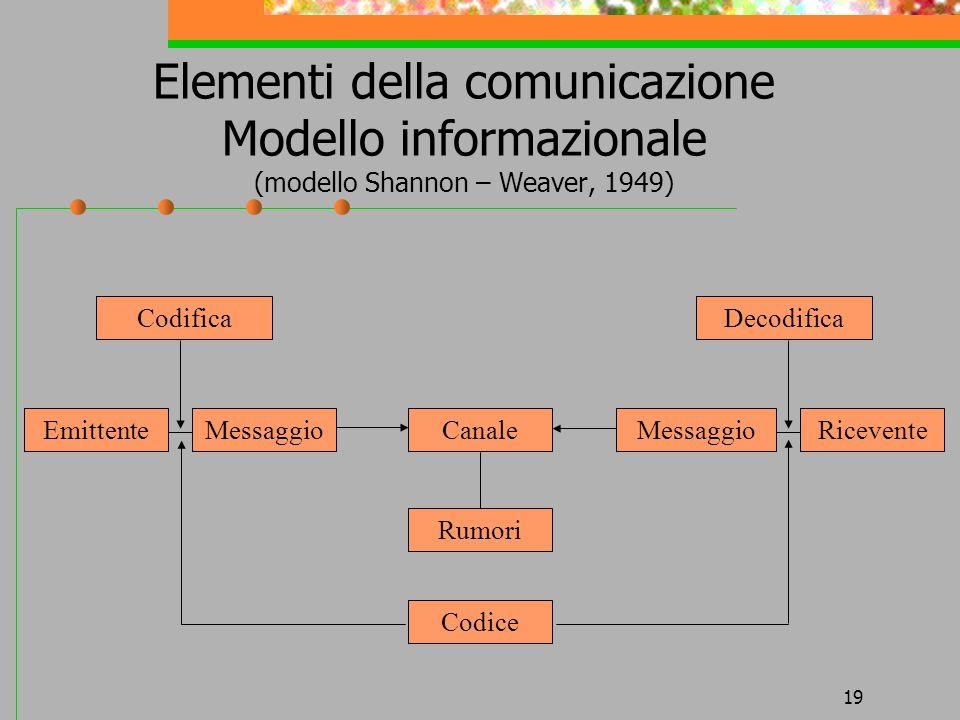 Elementi della comunicazione Modello informazionale (modello Shannon – Weaver, 1949)