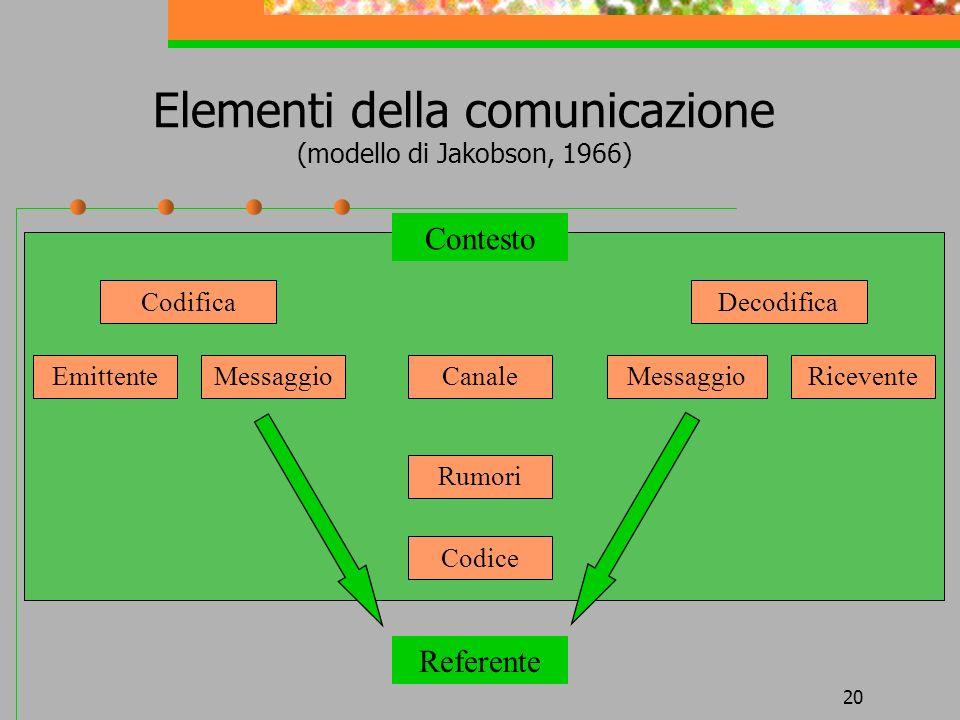 Elementi della comunicazione (modello di Jakobson, 1966)
