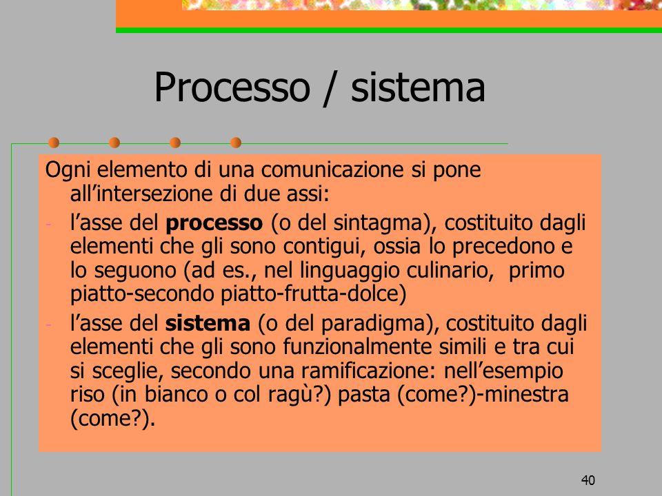 Processo / sistema Ogni elemento di una comunicazione si pone all'intersezione di due assi: