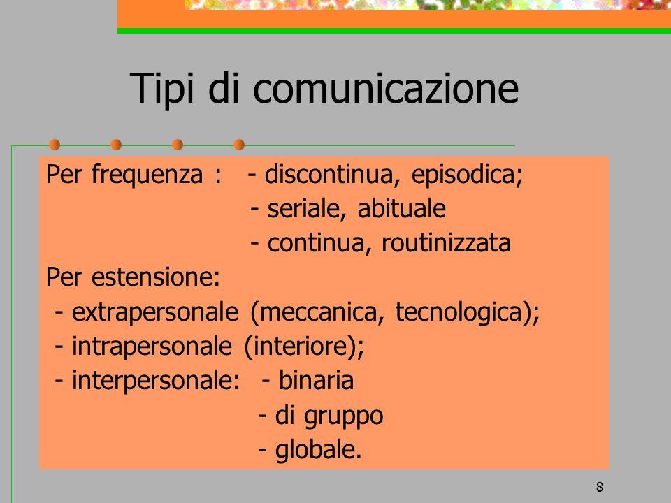 Tipi di comunicazione Per frequenza : - discontinua, episodica;