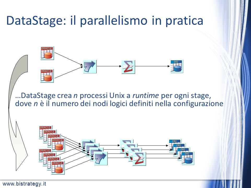 DataStage: il parallelismo in pratica