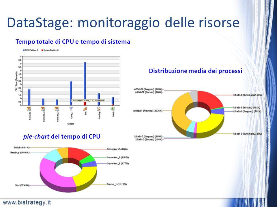 DataStage: monitoraggio delle risorse