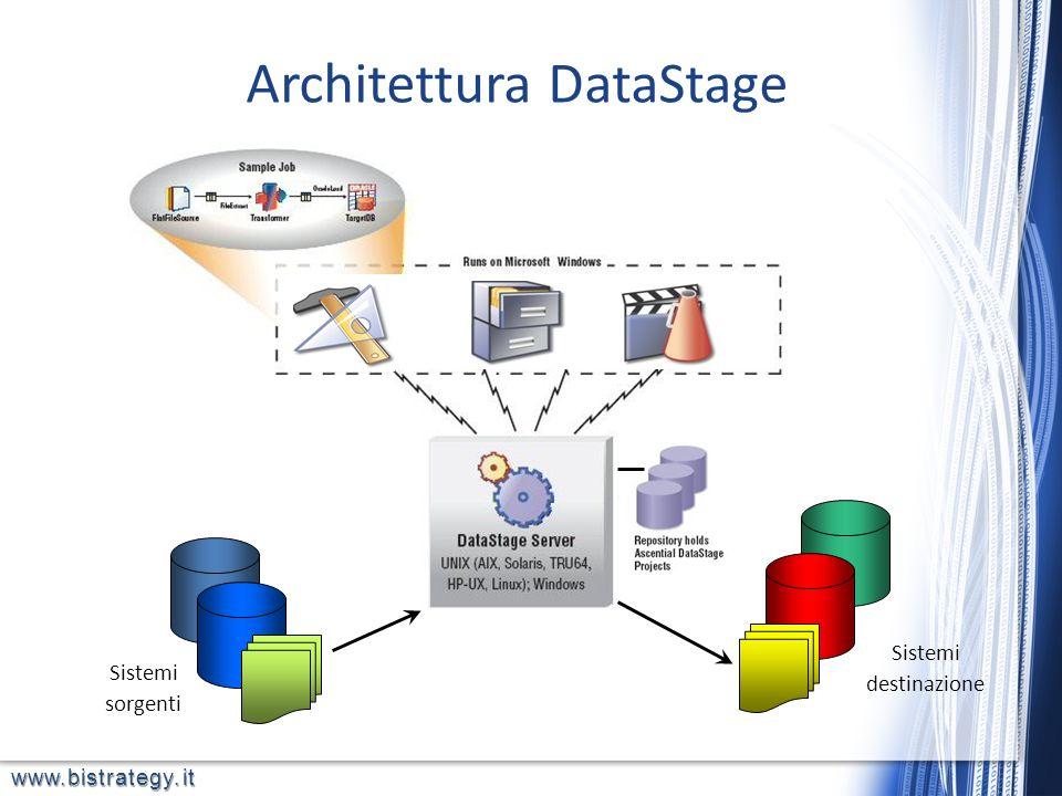 Architettura DataStage