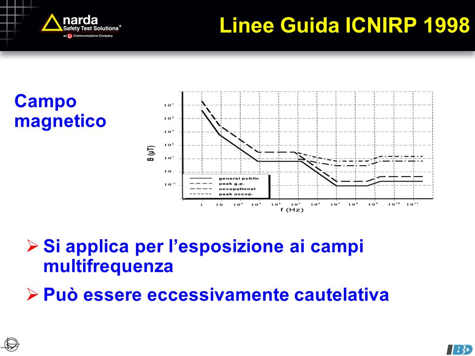 Linee Guida ICNIRP 1998 Campo magnetico