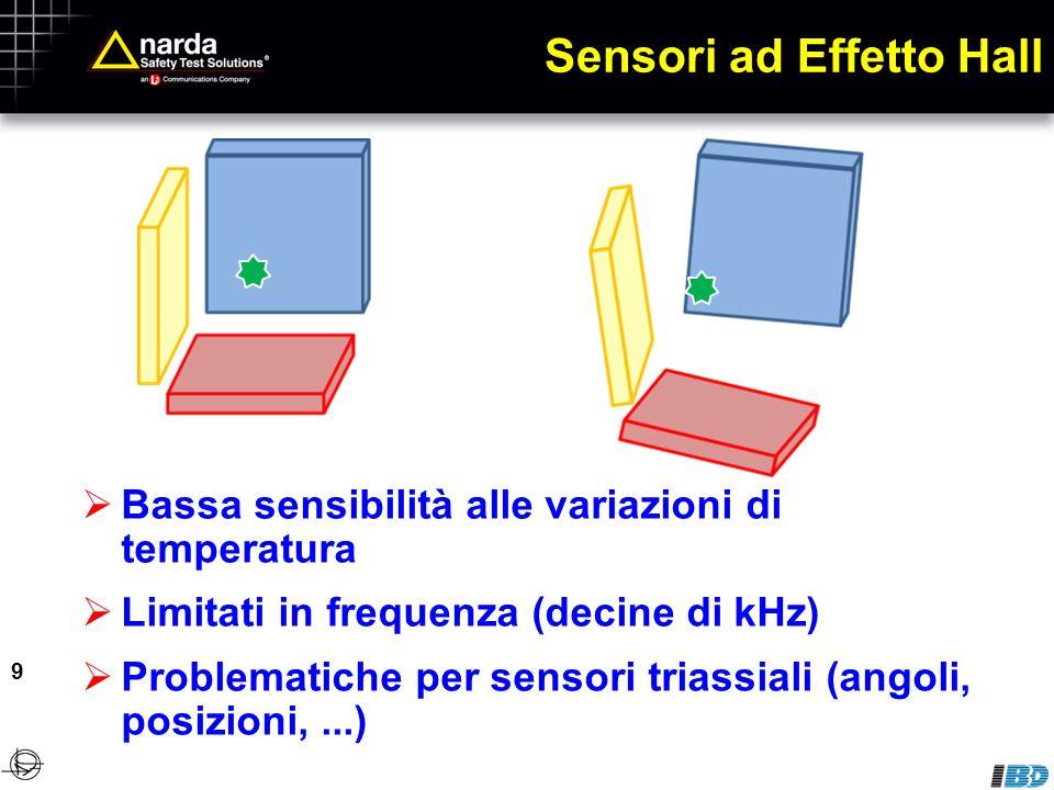 Sensori ad Effetto Hall