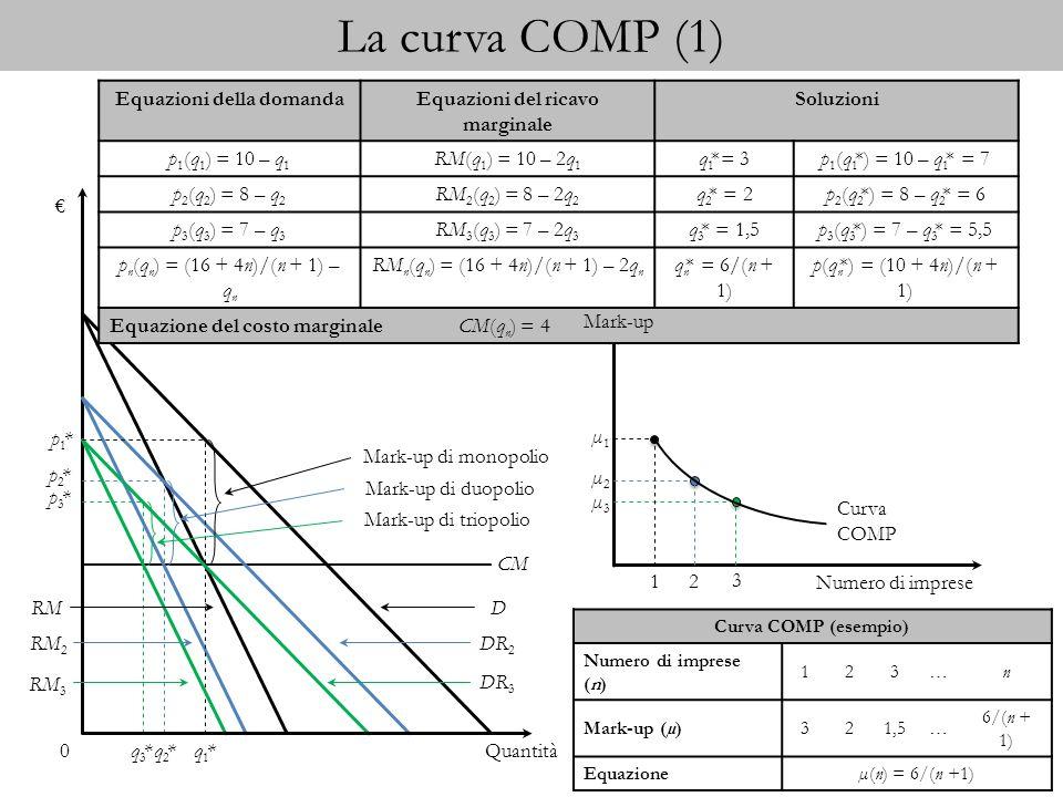 Equazioni della domanda Equazioni del ricavo marginale