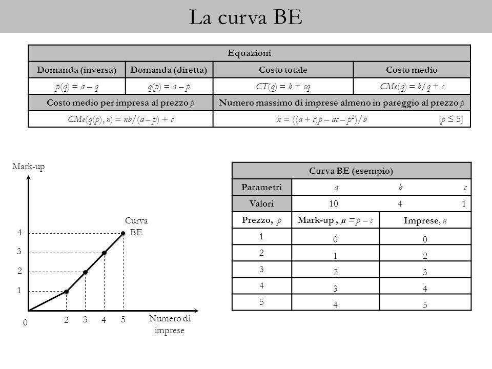 La curva BE Equazioni Domanda (inversa) Domanda (diretta) Costo totale