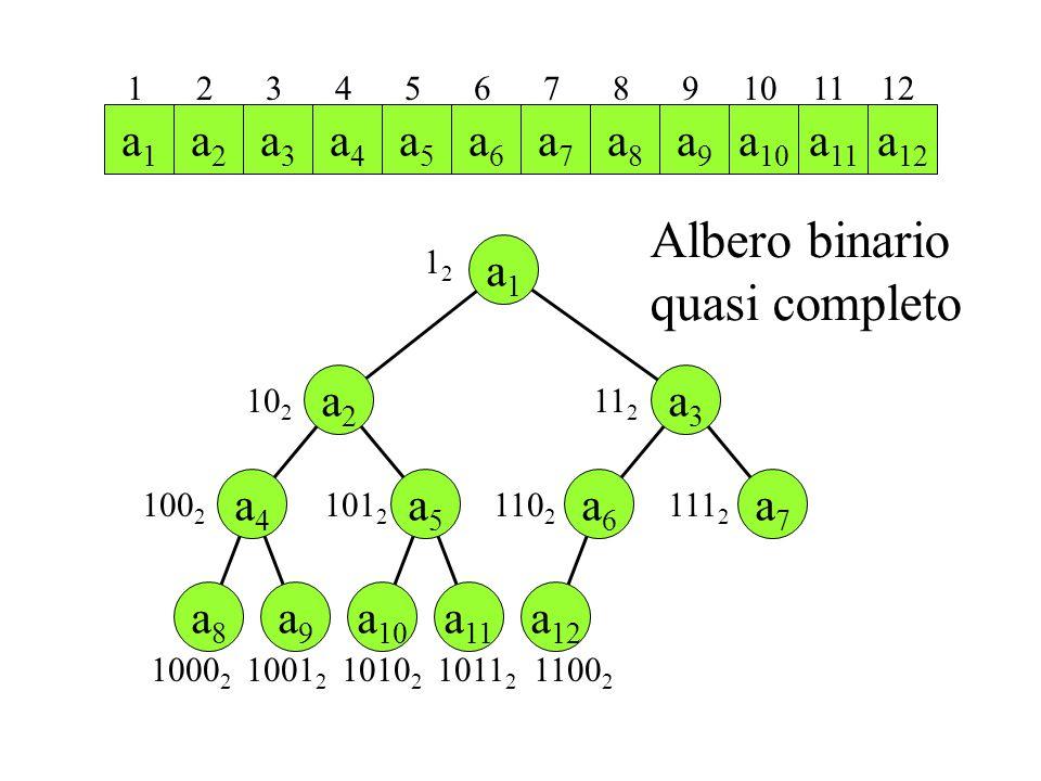 Albero binario quasi completo a1 a2 a12 a3 a4 a5 a6 a7 a8 a9 a10 a11