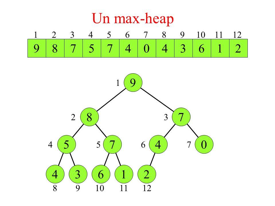 Un max-heap 1 2 3 4 5 6 7 8 9 10 11 12. 9. 8. 2.