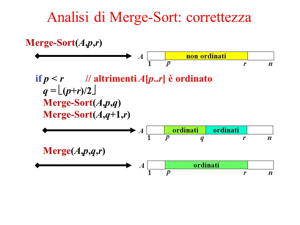 Analisi di Merge-Sort: correttezza