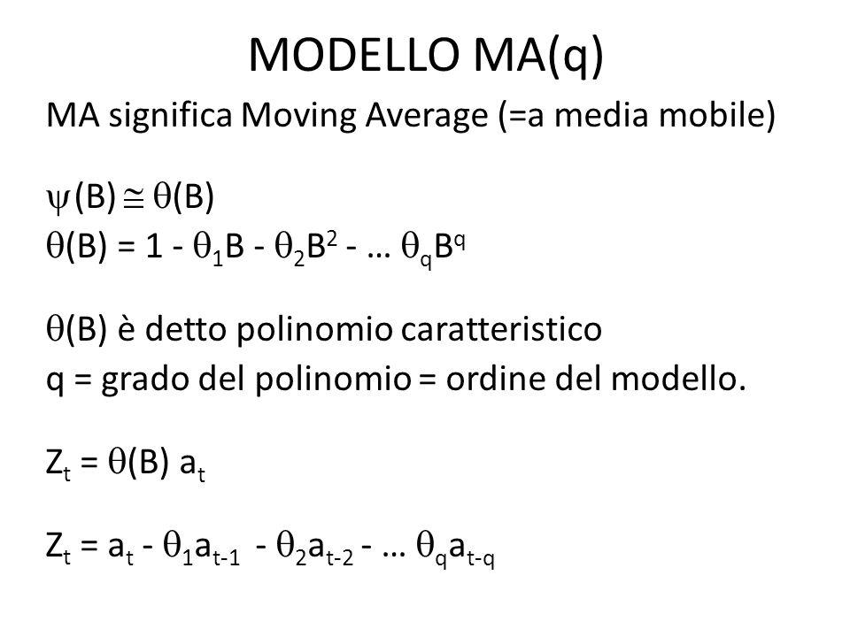 MODELLO MA(q)