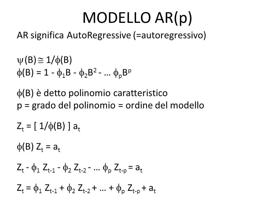 MODELLO AR(p)