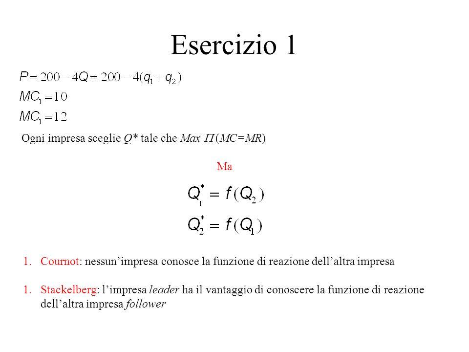 Esercizio 1 Ogni impresa sceglie Q* tale che Max P (MC=MR) Ma