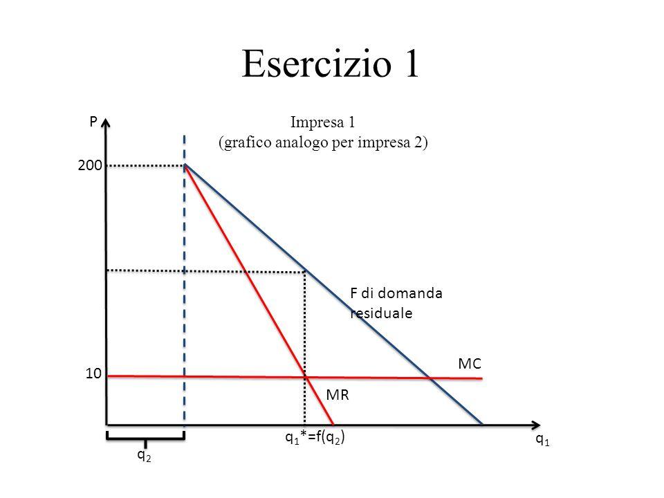 (grafico analogo per impresa 2)