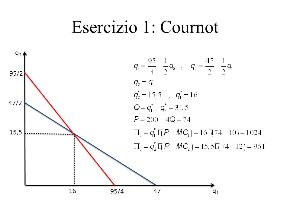 Esercizio 1: Cournot q2 95/2 47/2 15,5 16 95/4 47 q1