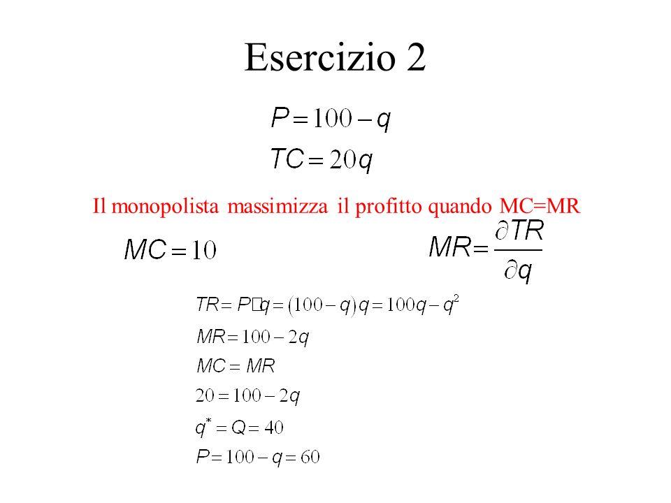 Il monopolista massimizza il profitto quando MC=MR