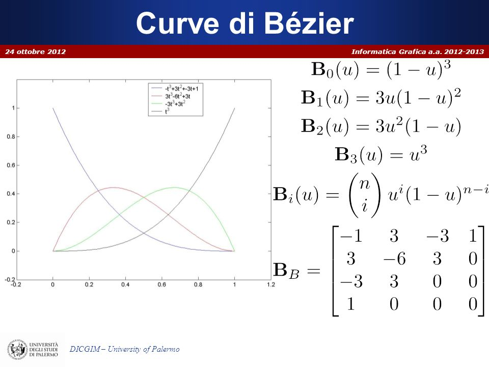 Curve di Bézier 24 ottobre 2012