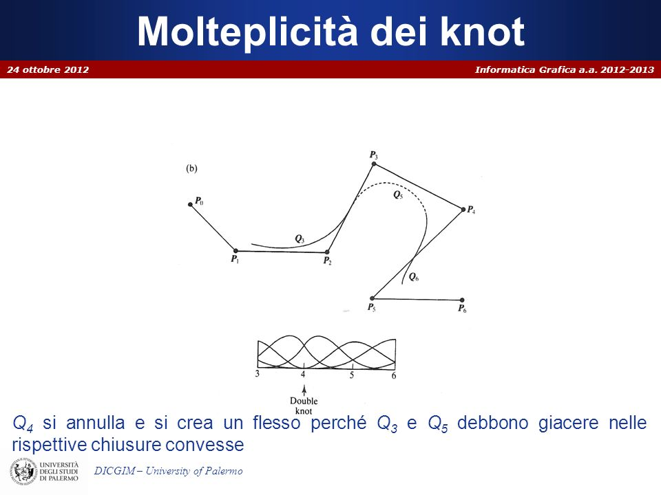 Molteplicità dei knot 24 ottobre 2012.