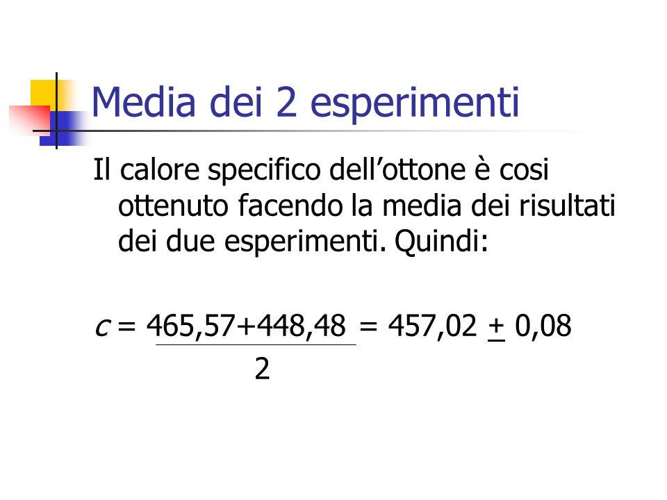 Media dei 2 esperimenti Il calore specifico dell'ottone è cosi ottenuto facendo la media dei risultati dei due esperimenti. Quindi: