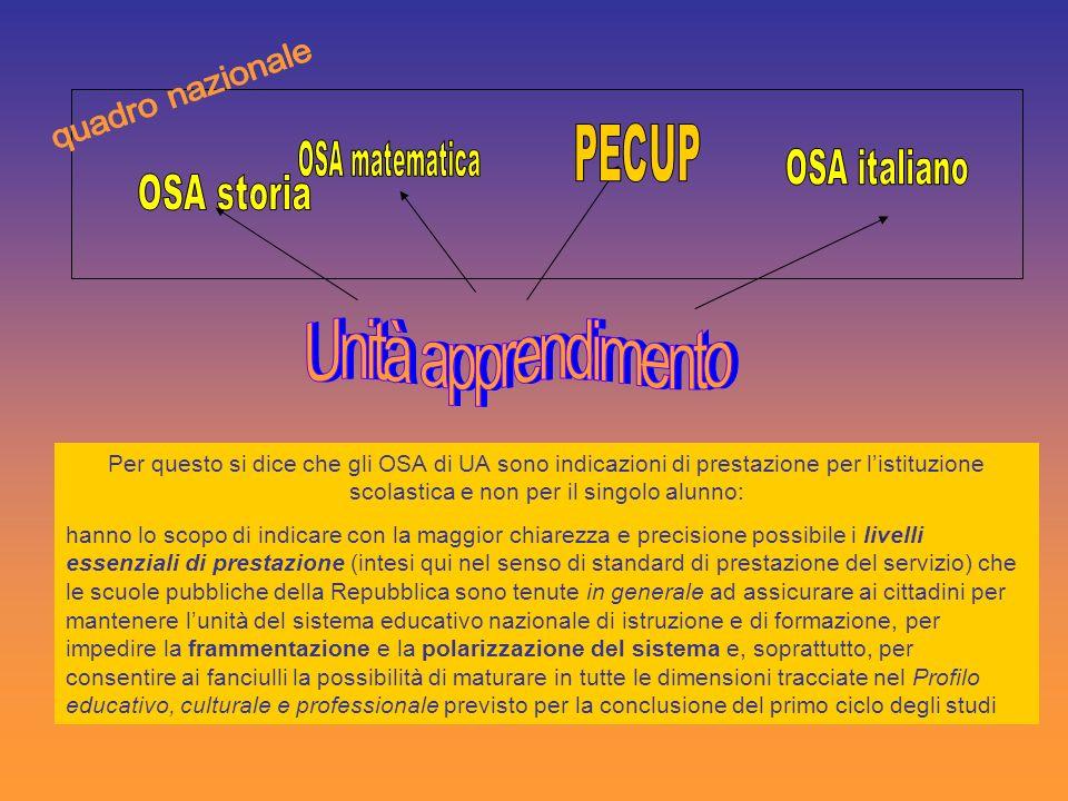 Unità apprendimento quadro nazionale PECUP OSA matematica OSA italiano