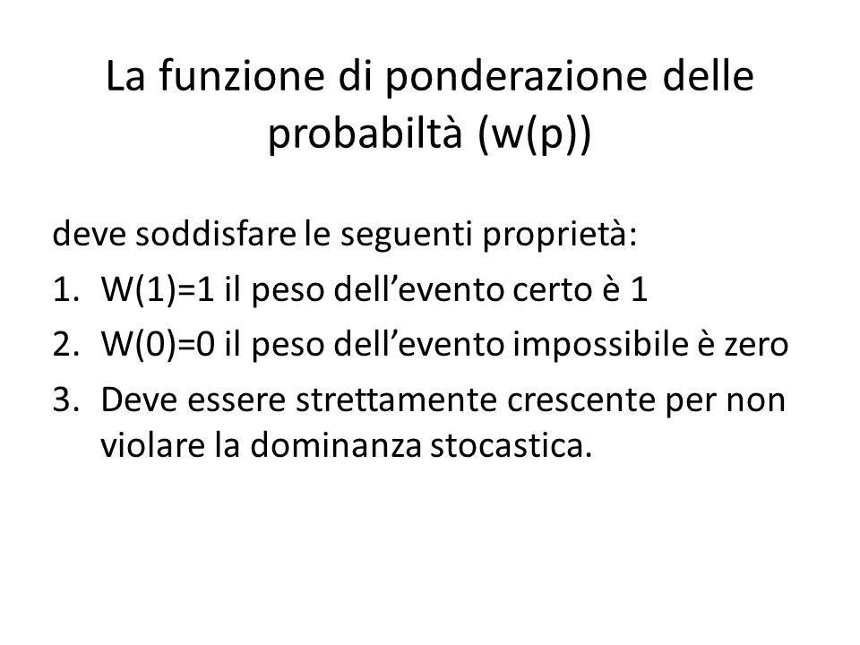 La funzione di ponderazione delle probabiltà (w(p))