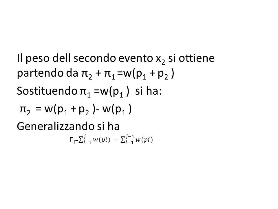 Il peso dell secondo evento x2 si ottiene partendo da π2 + π1 =w(p1 + p2 ) Sostituendo π1 =w(p1 ) si ha: π2 = w(p1 + p2 )- w(p1 ) Generalizzando si ha
