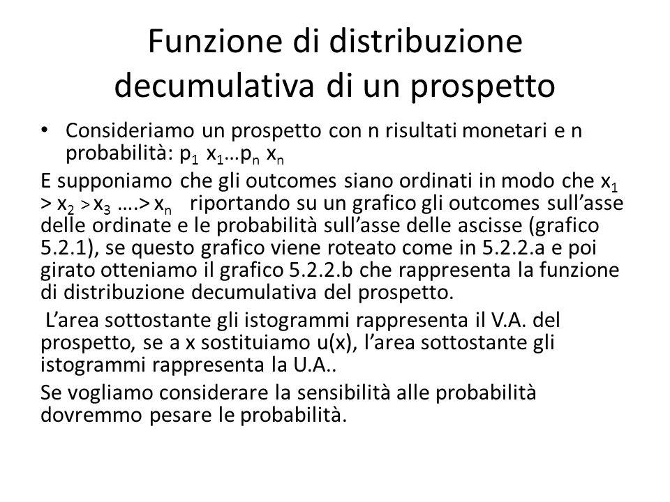 Funzione di distribuzione decumulativa di un prospetto