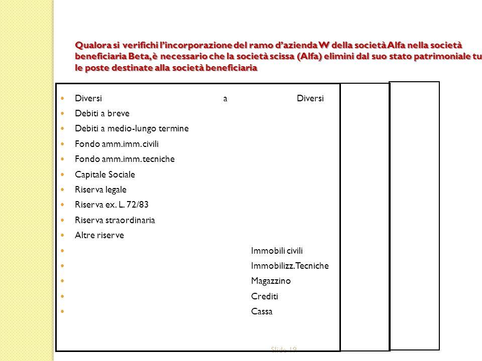 Qualora si verifichi l'incorporazione del ramo d'azienda W della società Alfa nella società beneficiaria Beta, è necessario che la società scissa (Alfa) elimini dal suo stato patrimoniale tutte le poste destinate alla società beneficiaria