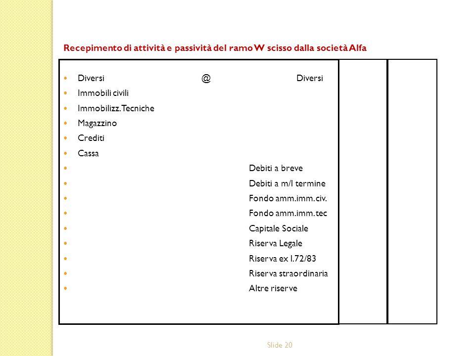 Recepimento di attività e passività del ramo W scisso dalla società Alfa