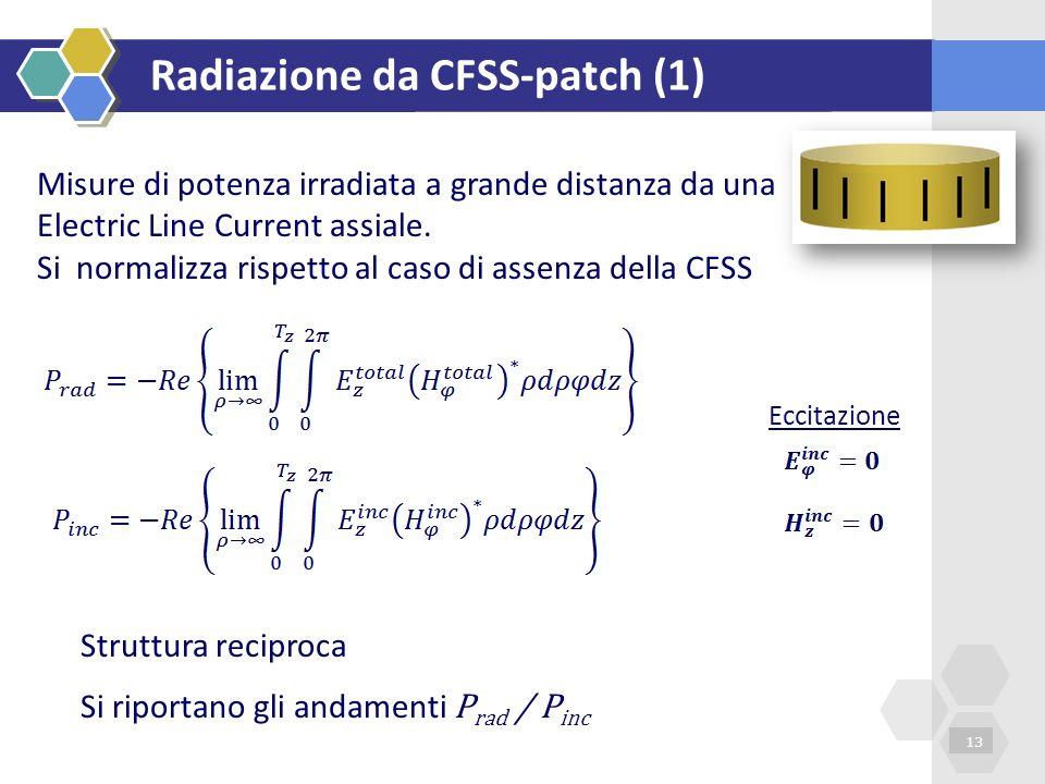 Radiazione da CFSS-patch (1)
