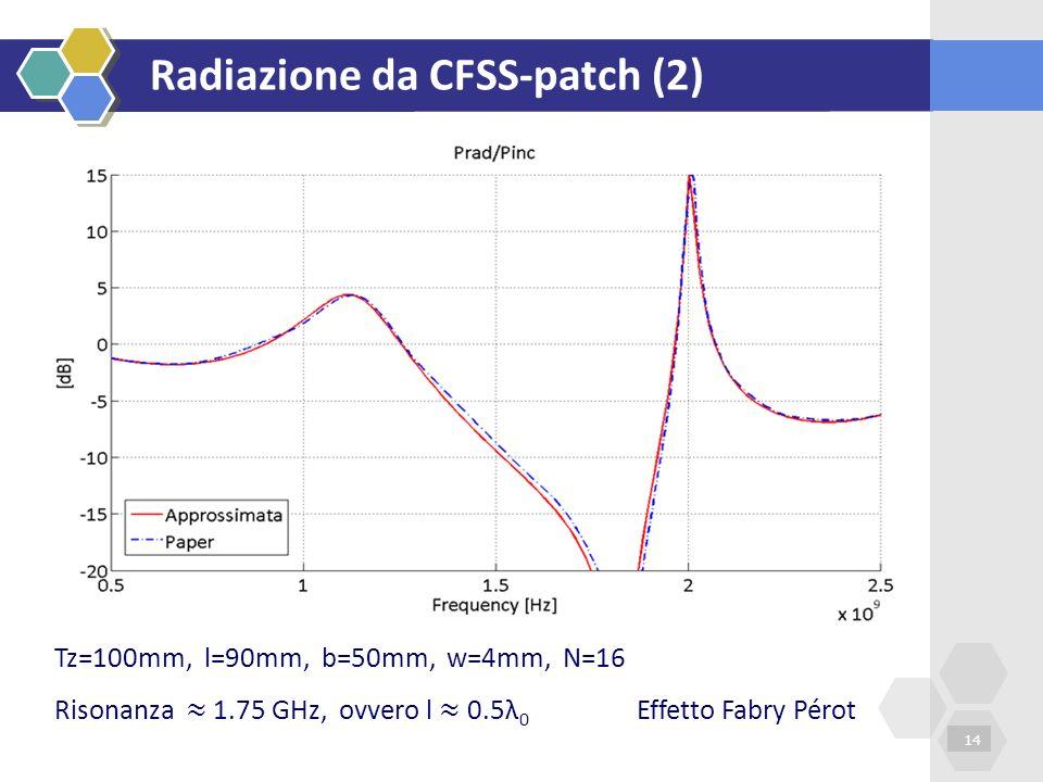 Radiazione da CFSS-patch (2)