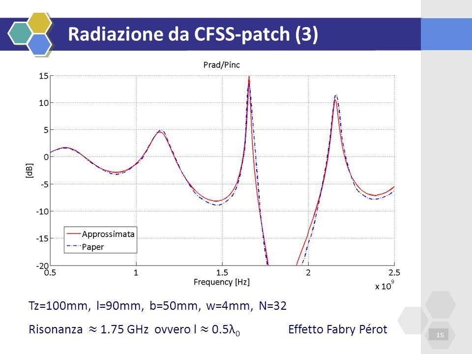Radiazione da CFSS-patch (3)