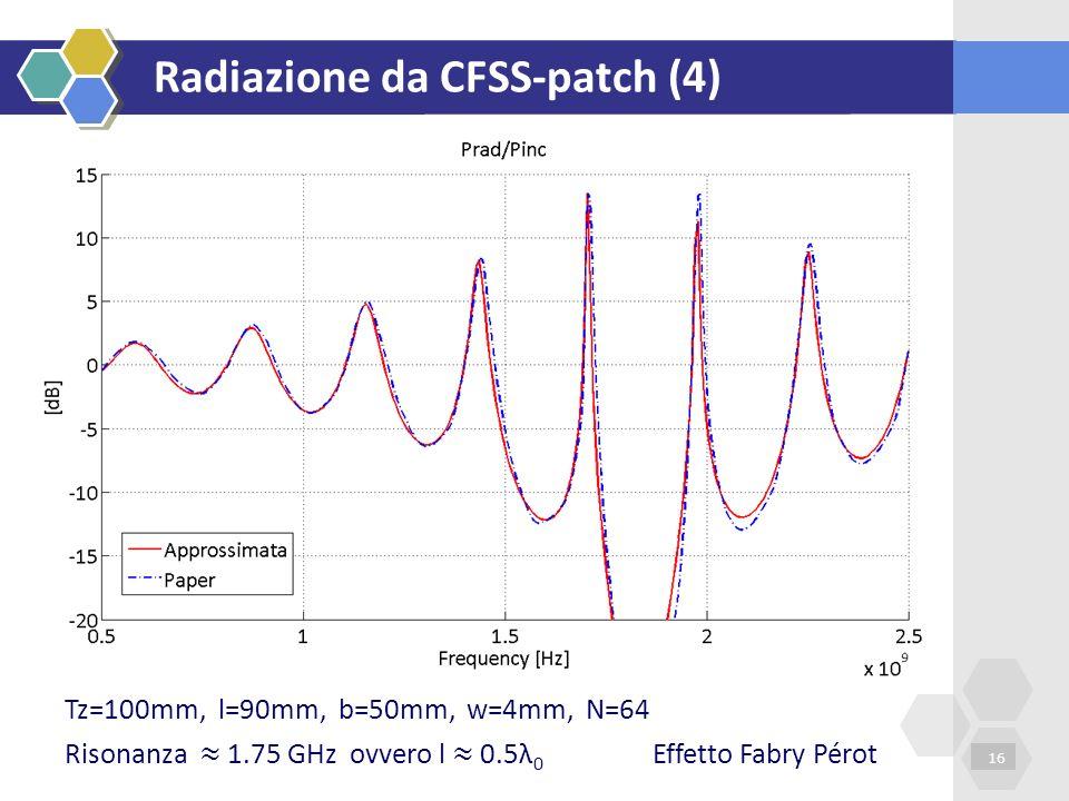 Radiazione da CFSS-patch (4)
