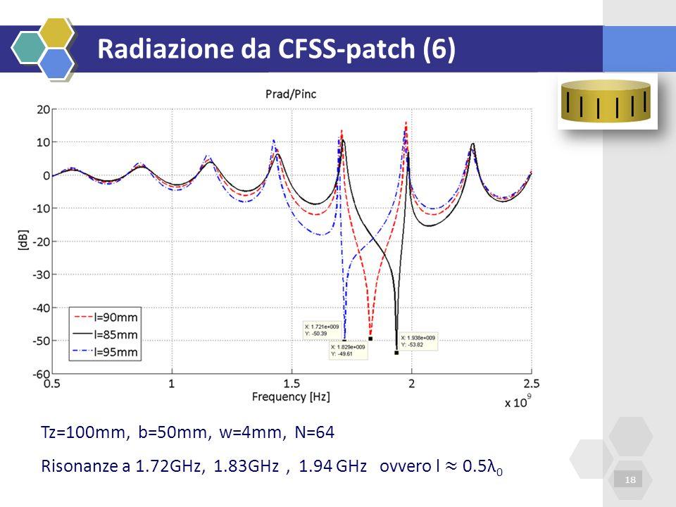 Radiazione da CFSS-patch (6)