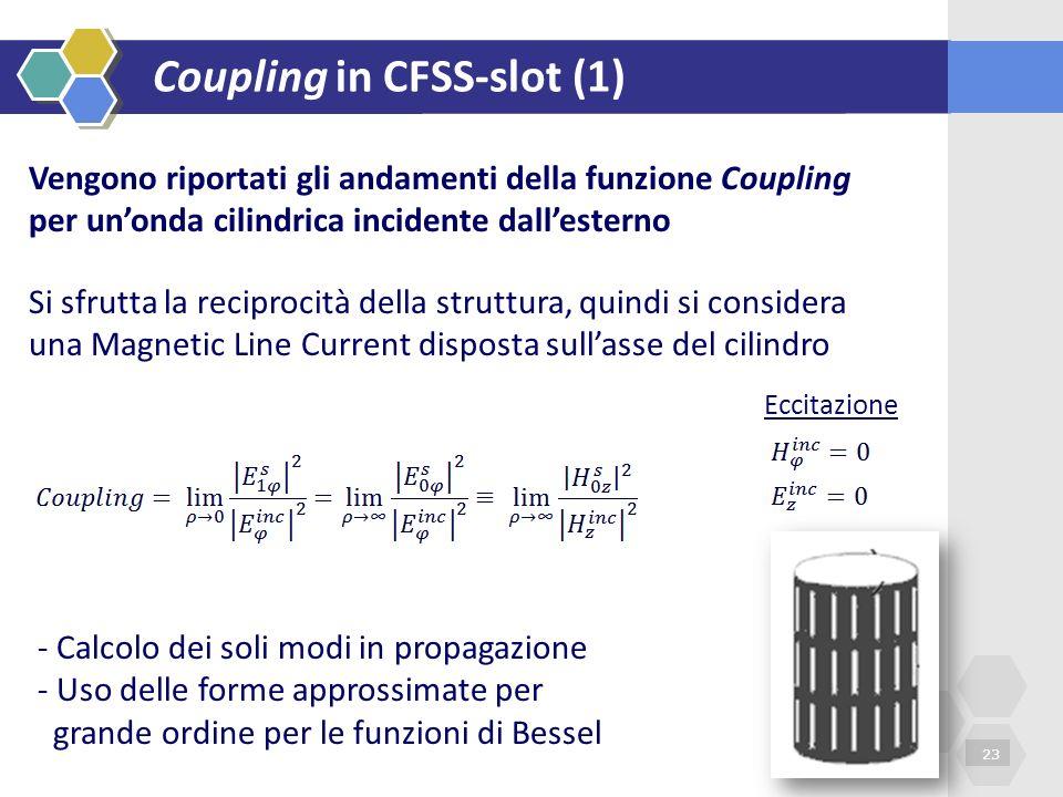 Coupling in CFSS-slot (1)