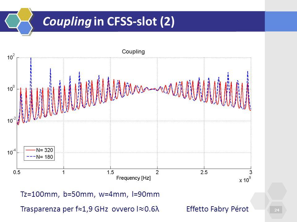 Coupling in CFSS-slot (2)