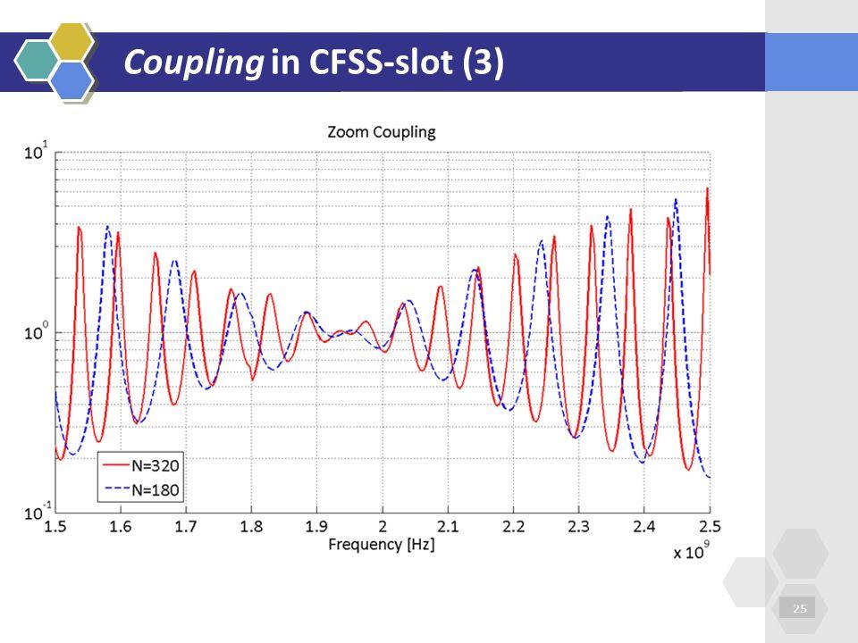Coupling in CFSS-slot (3)