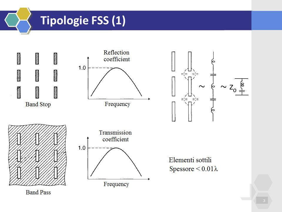 Tipologie FSS (1)